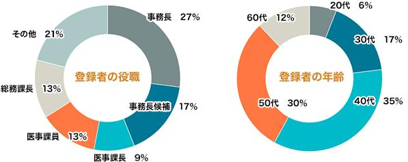 グラフ:登録者の役職・年齢